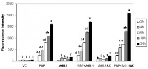 Figure 2 AtBI-1 inhibits cell death induced by PAP in yeast