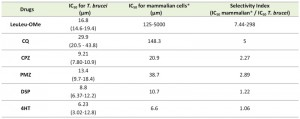 Table 1 LeuLeu-OMe-mediated lysosme destabilization and cell death in T. brucei