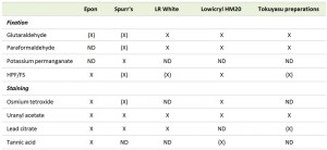Table 2 Electron microscopy methods for S. cerevisiae