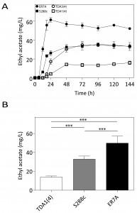 Figure 3 Genomic saturation mutagenesis in yeast