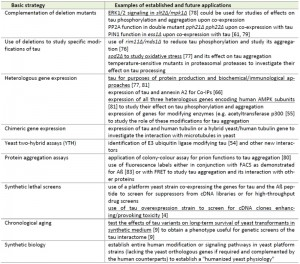 Table 1_2 Humanized yeast for studies of tau
