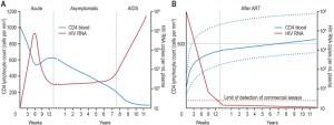 Figure 5 HIV AIDS pandemic