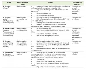 Table 1 Hepatitis B virus and its sexually transmitted infection